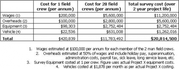 Traditional Survey Costs - Project X
