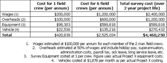Traditional Survey Costs - Project Y